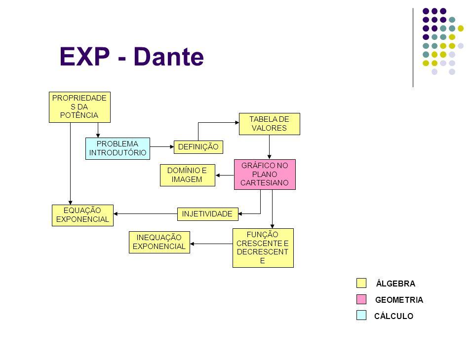 EXP - Dante DEFINIÇÃO TABELA DE VALORES DOMÍNIO E IMAGEM FUNÇÃO CRESCENTE E DECRESCENT E INEQUAÇÃO EXPONENCIAL INJETIVIDADE EQUAÇÃO EXPONENCIAL PROBLE