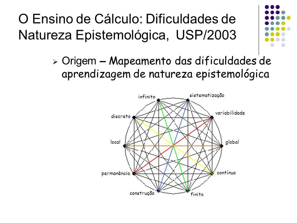 O Ensino de Cálculo: Dificuldades de Natureza Epistemológica, USP/2003 Origem – Mapeamento das dificuldades de aprendizagem de natureza epistemológica