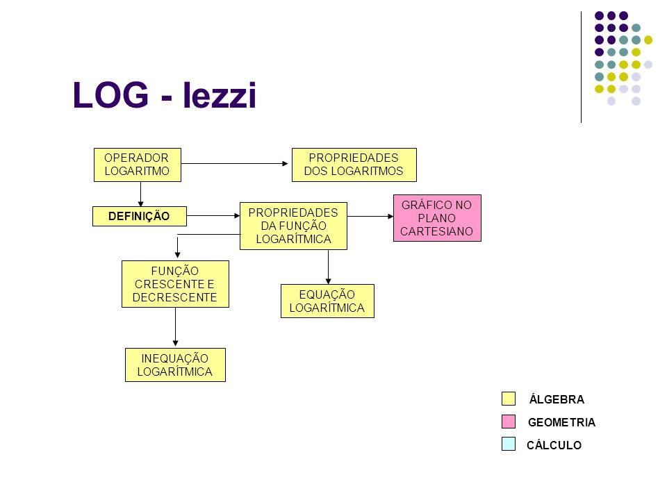 LOG - Iezzi DEFINIÇÃO GRÁFICO NO PLANO CARTESIANO EQUAÇÃO LOGARÍTMICA INEQUAÇÃO LOGARÍTMICA PROPRIEDADES DOS LOGARITMOS OPERADOR LOGARITMO FUNÇÃO CRES