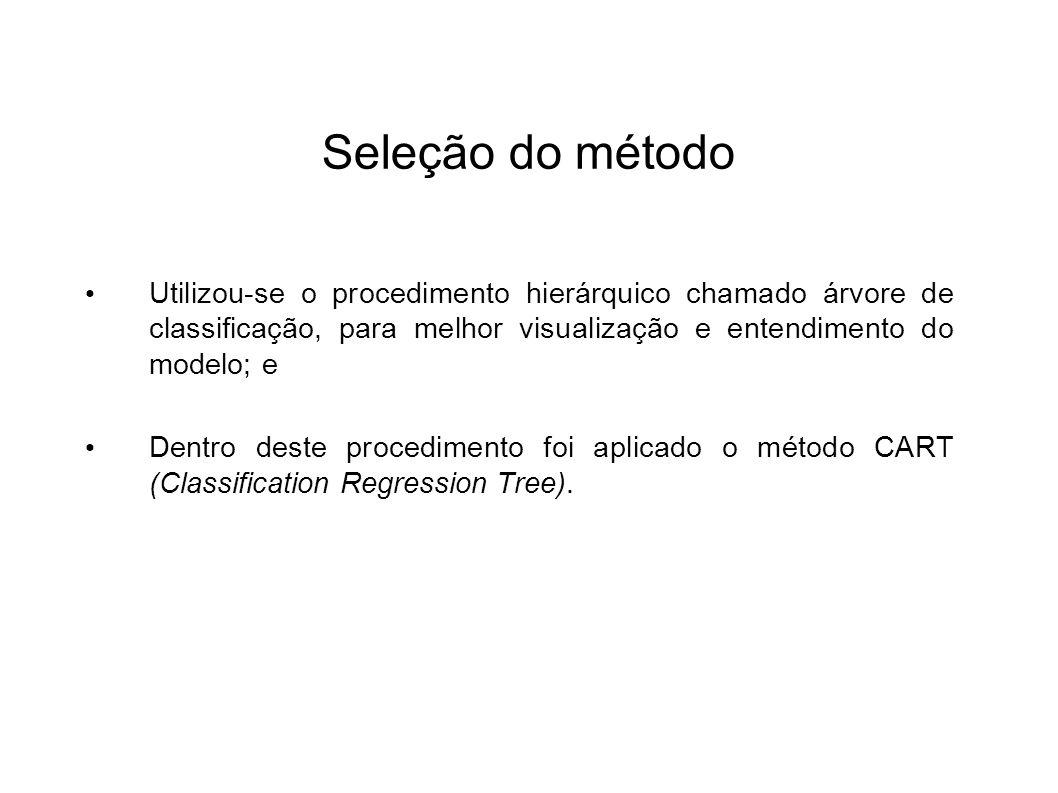 Seleção do método Utilizou-se o procedimento hierárquico chamado árvore de classificação, para melhor visualização e entendimento do modelo; e Dentro