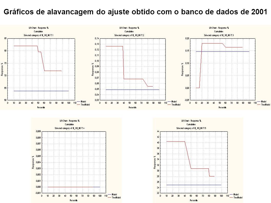 Gráficos de alavancagem do ajuste obtido com o banco de dados de 2001