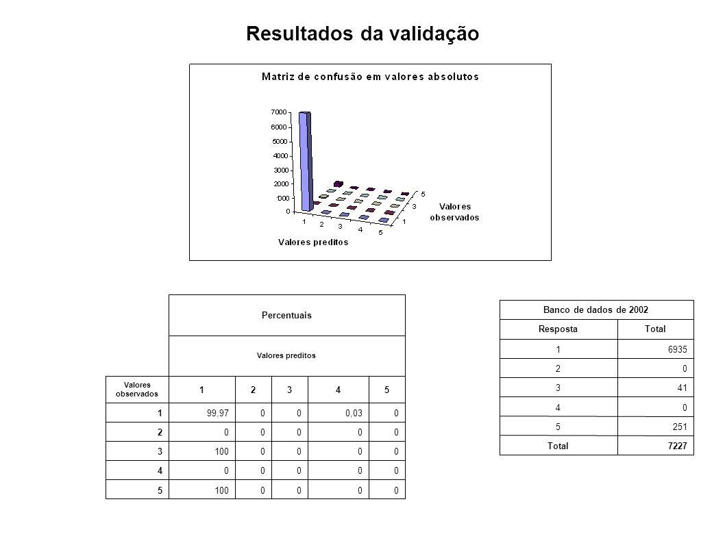 Resultados da validação 00001005 000004 0000 3 000002 00,030099,971 54321 Valores observados Valores preditos Percentuais 7227Total 2515 04 413 02 693