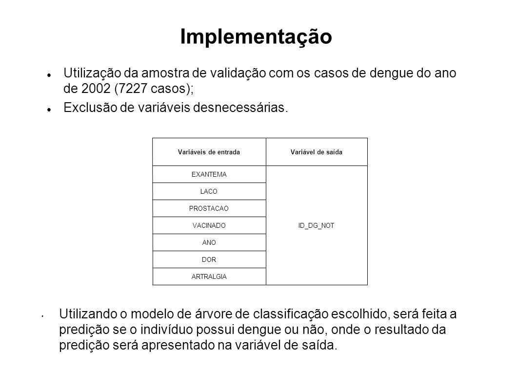 Implementação Utilização da amostra de validação com os casos de dengue do ano de 2002 (7227 casos); Exclusão de variáveis desnecessárias. ARTRALGIA D