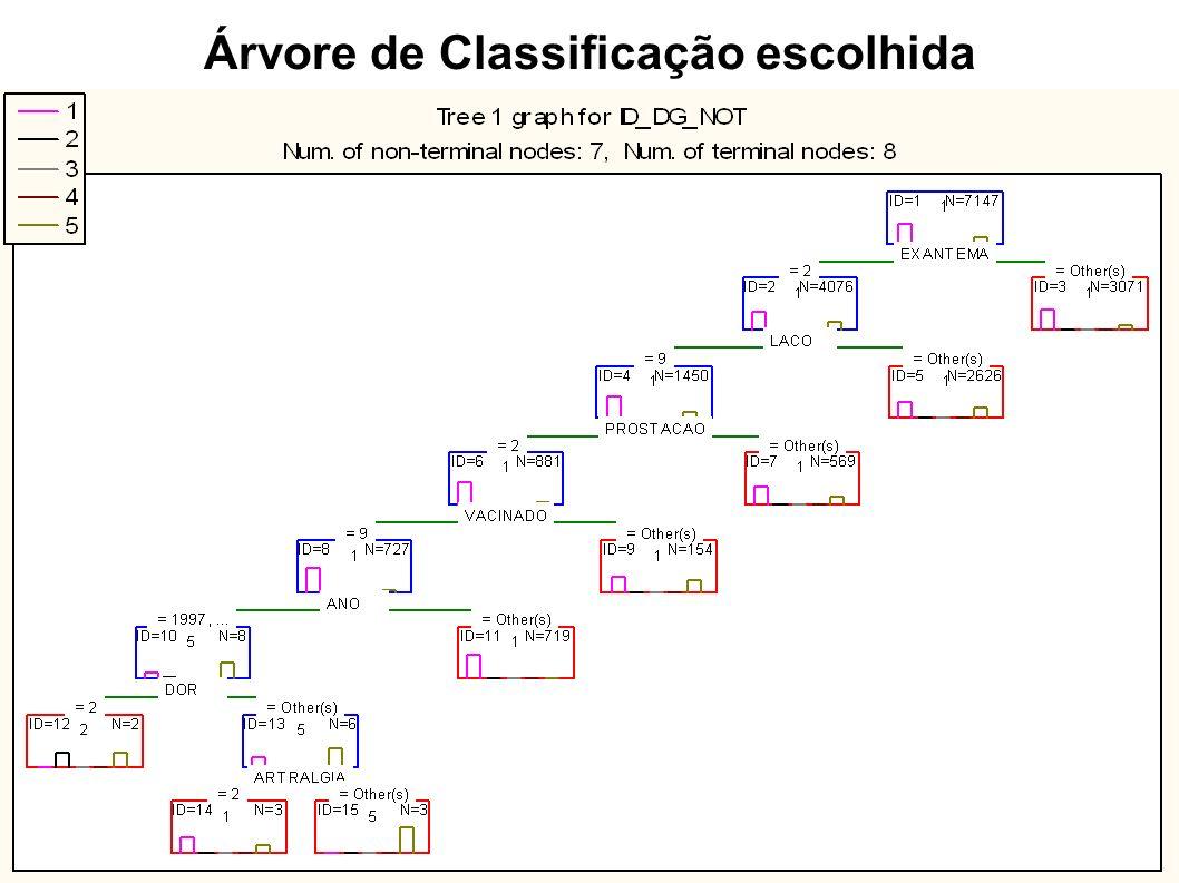 Árvore de Classificação escolhida