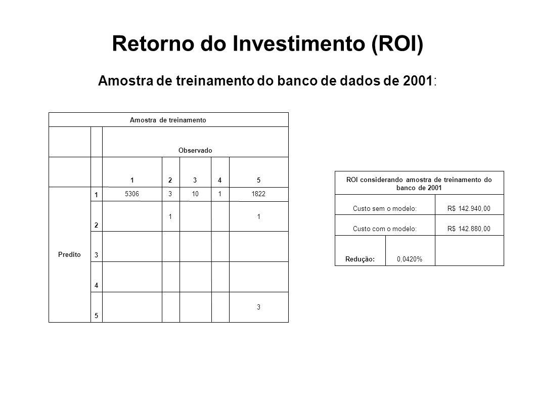 Retorno do Investimento (ROI) Amostra de treinamento do banco de dados de 2001: 3 5 4 3 11 2 182211035306 1 Predito 54321 Observado Amostra de treinam