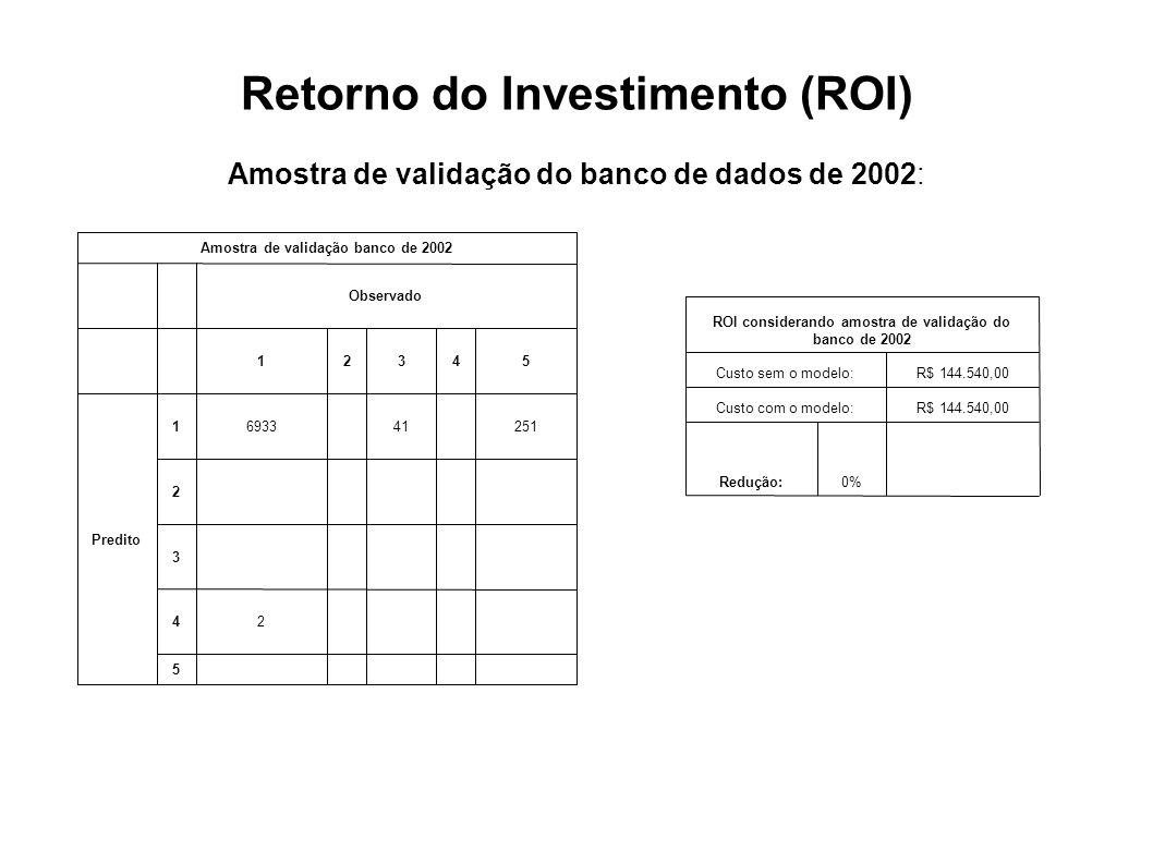 Retorno do Investimento (ROI) Amostra de validação do banco de dados de 2002: 5 24 3 2 2514169331 Predito 54321 Observado Amostra de validação banco d