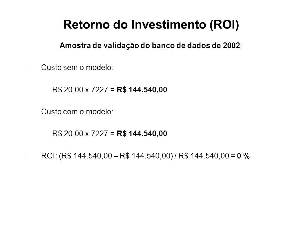 Retorno do Investimento (ROI) Amostra de validação do banco de dados de 2002: Custo sem o modelo: R$ 20,00 x 7227 = R$ 144.540,00 Custo com o modelo: