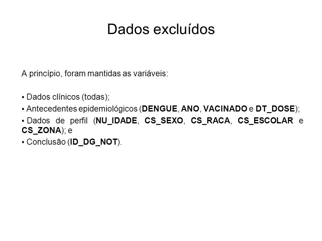 Dados excluídos A princípio, foram mantidas as variáveis: Dados clínicos (todas); Antecedentes epidemiológicos (DENGUE, ANO, VACINADO e DT_DOSE); Dado