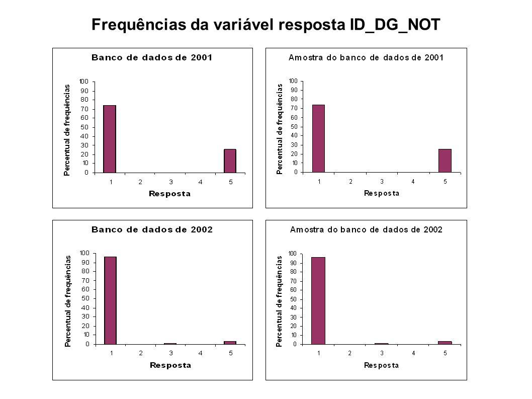 Implementação Utilização da amostra de validação com os casos de dengue do ano de 2002 (7227 casos); Exclusão de variáveis desnecessárias.