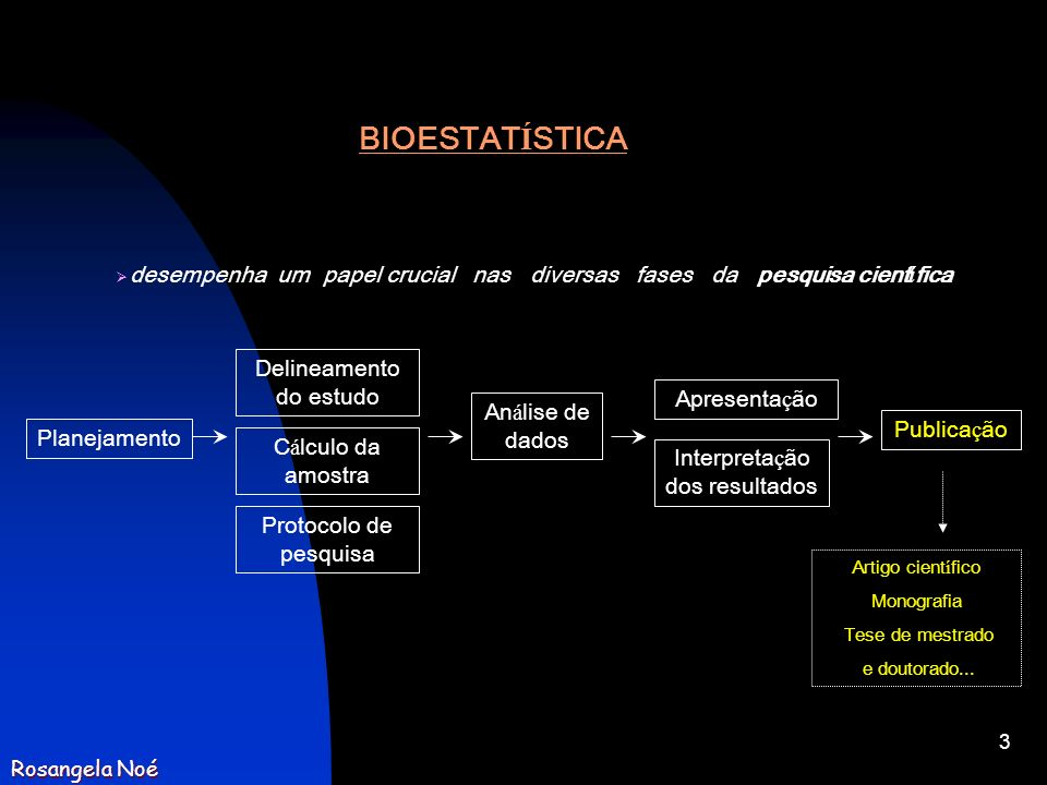 3 Planejamento Apresenta ç ão An á lise de dados Delineamento do estudo Interpreta ç ão dos resultados Publica ç ão C á lculo da amostra Protocolo de