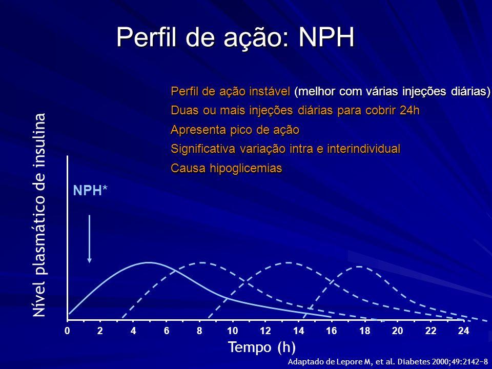 Perfil de ação: NPH Nível plasmático de insulina NPH* Tempo (h) 246810121416182022240 Perfil de ação instável (melhor com várias injeções diárias) Dua