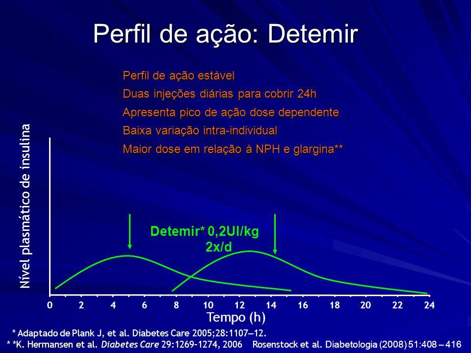 Perfil de ação: Detemir Tempo (h) Nível plasmático de insulina 246810121416182022240 Detemir* 0,2UI/kg 2x/d Perfil de ação estável Duas injeções diári