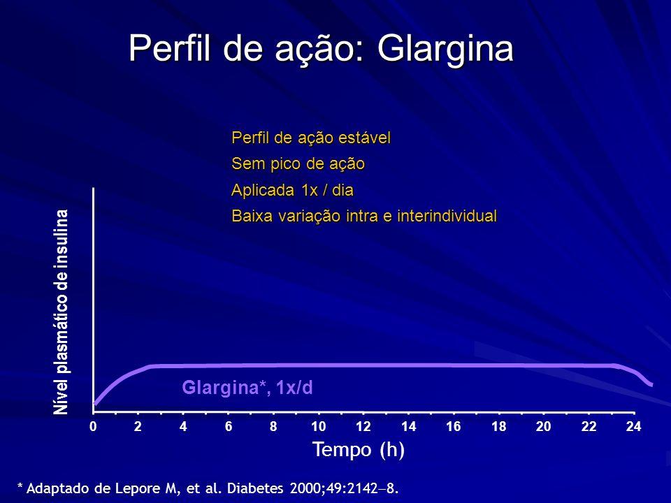 Perfil de ação: Glargina Nível plasmático de insulina Tempo (h) Glargina*, 1x/d 246810121416182022240 Perfil de ação estável Sem pico de ação Aplicada