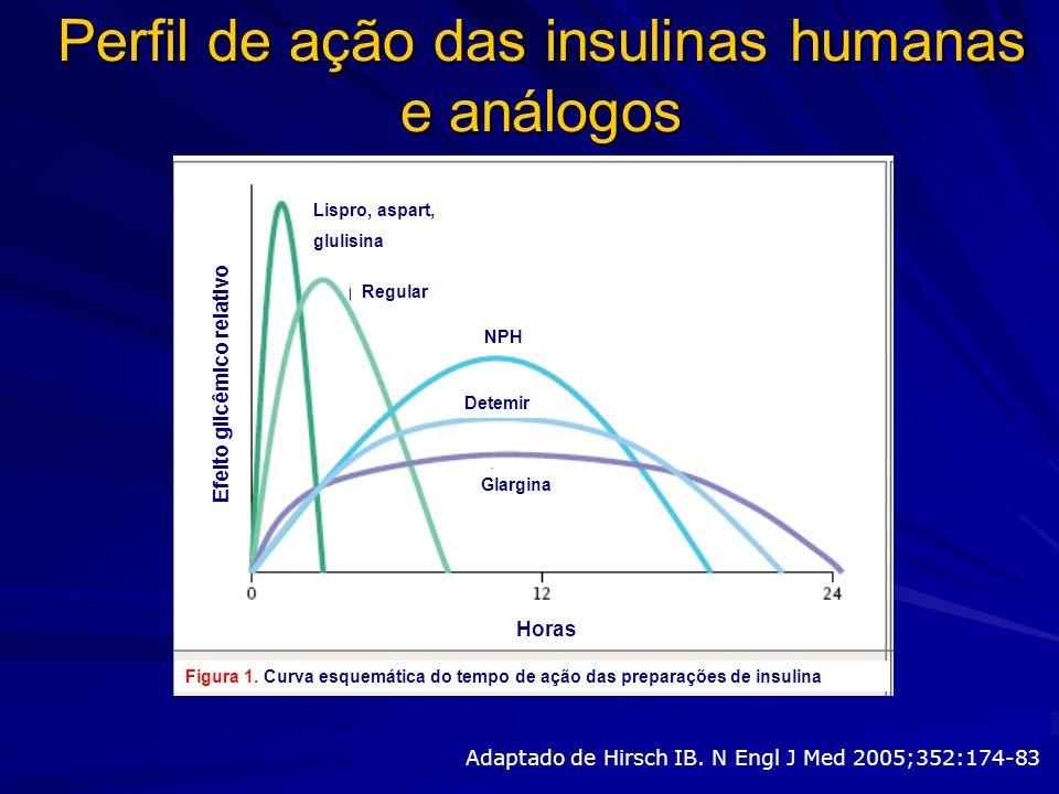 Perfil de ação das insulinas humanas e análogos Adaptado de Hirsch IB. N Engl J Med 2005;352:174-83 Efeito glicêmico relativo Horas Glargina Detemir R