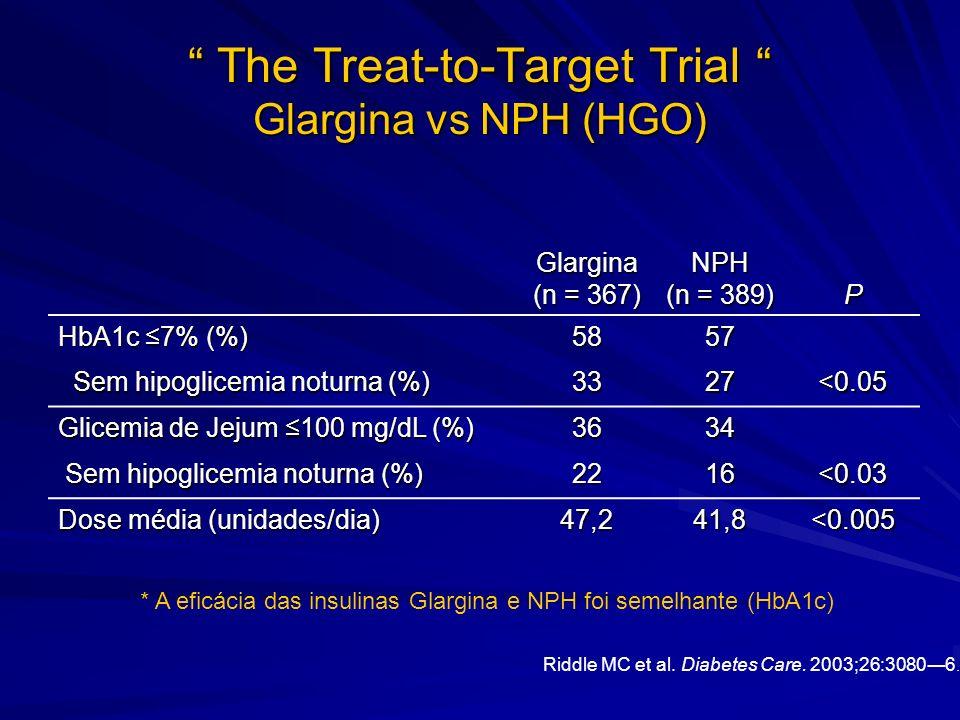 The Treat-to-Target Trial Glargina vs NPH (HGO) The Treat-to-Target Trial Glargina vs NPH (HGO) Riddle MC et al. Diabetes Care. 2003;26:30806. Glargin