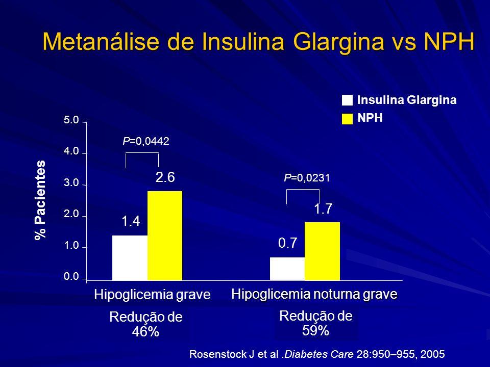 Metanálise de Insulina Glargina vs NPH Rosenstock J et al.Diabetes Care 28:950–955, 2005 1.4 0.7 2.6 1.7 P=0,0442 P=0,0231 0.0 1.0 2.0 3.0 4.0 5.0 Hip