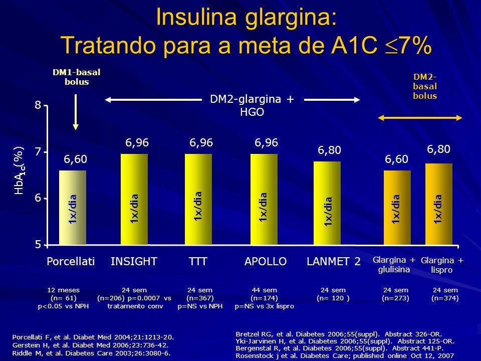 Insulina glargina: Tratando para a meta de A1C 7% Porcellati F, et al. Diabet Med 2004;21:1213-20. Gerstein H, et al. Diabet Med 2006;23:736-42. Riddl