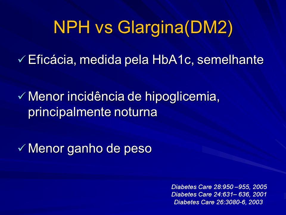 NPH vs Glargina(DM2) Eficácia, medida pela HbA1c, semelhante Eficácia, medida pela HbA1c, semelhante Menor incidência de hipoglicemia, principalmente