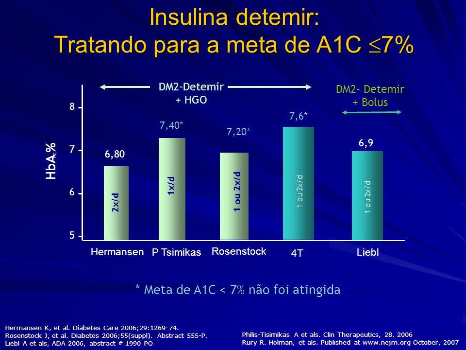 Glargina vs detemir associadas a ADO no controle do DM2 Estudo aberto, paralelo de 52 semanas em 582 pacientes DM2 virgens de tratamento com insulina Meta de glicemia = 108mg/dL Dose inicial de 12UI, uma vez à noite A insulina detemir poderia ser utilizada duas vezes ao dia caso a glicemia pré-jantar >126mg/dL ou se hipoglicemias noturnas impedissem a meta de GJ 126mg/dL ou se hipoglicemias noturnas impedissem a meta de GJ<108mg/dL Rosenstock et al.
