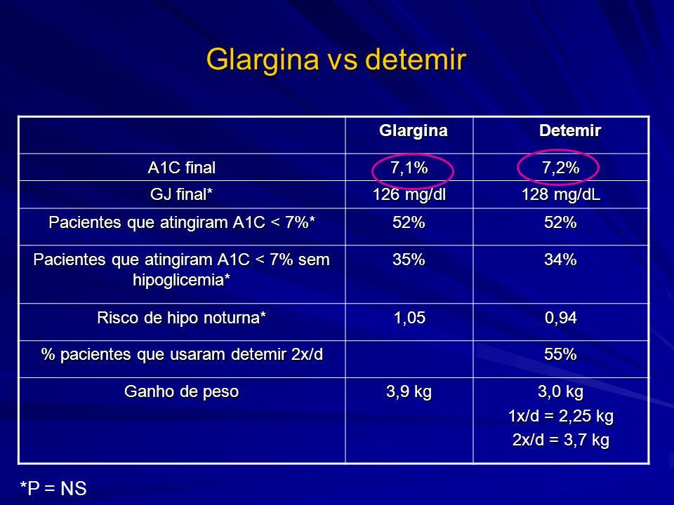 Glargina vs detemir Glargina Glargina Detemir Detemir A1C final 7,1%7,2% GJ final* 126 mg/dl 128 mg/dL Pacientes que atingiram A1C < 7%* 52%52% Pacien