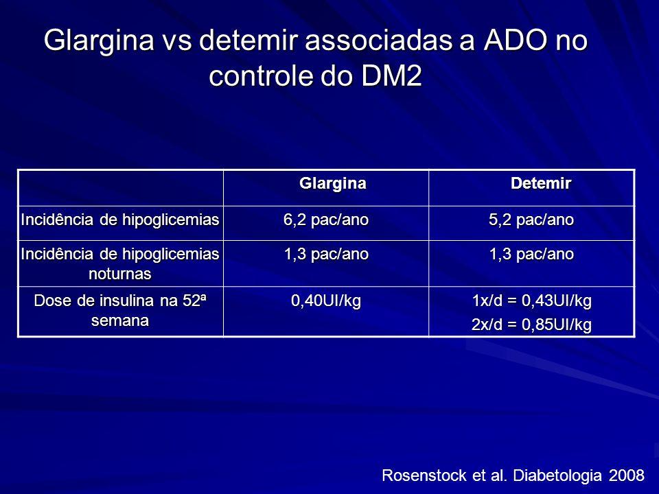 Glargina vs detemir associadas a ADO no controle do DM2 Glargina Glargina Detemir Detemir Incidência de hipoglicemias 6,2 pac/ano 5,2 pac/ano Incidênc
