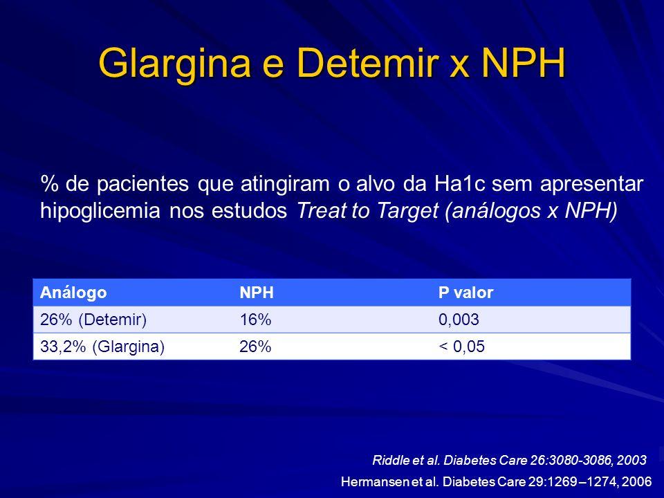 Glargina e Detemir x NPH AnálogoNPHP valor 26% (Detemir)16%0,003 33,2% (Glargina)26%< 0,05 % de pacientes que atingiram o alvo da Ha1c sem apresentar