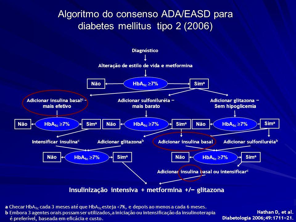Algoritmo do consenso ADA/EASD para diabetes mellitus tipo 2 (2006) Nathan D, et al. Diabetologia 2006;49:171121. HbA 1c 7% Diagnóstico Alteração de e