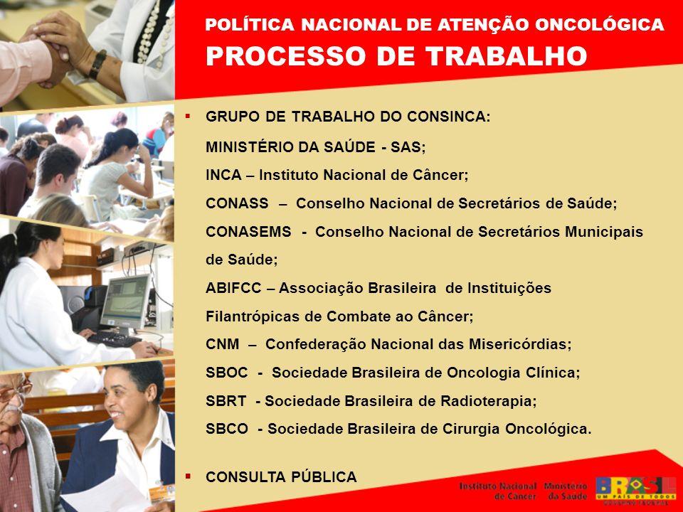 GRUPO DE TRABALHO DO CONSINCA: MINISTÉRIO DA SAÚDE - SAS; INCA – Instituto Nacional de Câncer; CONASS – Conselho Nacional de Secretários de Saúde; CON