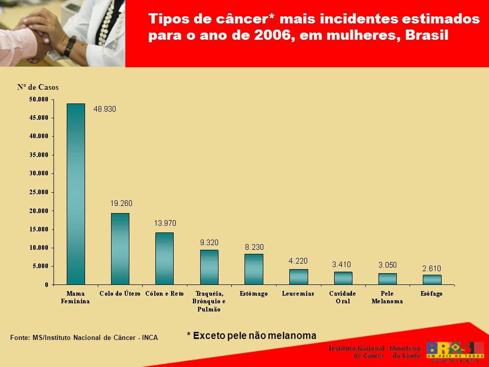 Nº de Casos Tipos de câncer* mais incidentes estimados para o ano de 2006, em mulheres, Brasil Fonte: MS/Instituto Nacional de Câncer - INCA * Exceto