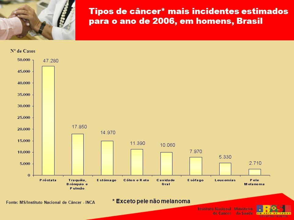 Fonte: MS/Instituto Nacional de Câncer - INCA Nº de Casos Tipos de câncer* mais incidentes estimados para o ano de 2006, em homens, Brasil * Exceto pe