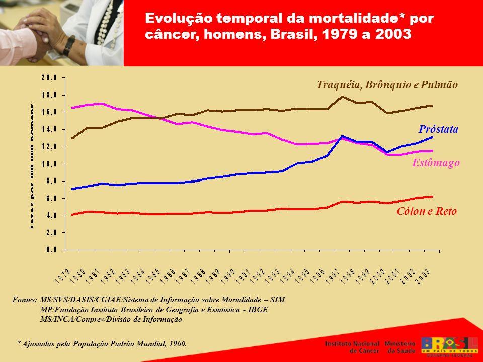 Evolução temporal da mortalidade* por câncer, homens, Brasil, 1979 a 2003 Fontes: MS/SVS/DASIS/CGIAE/Sistema de Informação sobre Mortalidade – SIM MP/