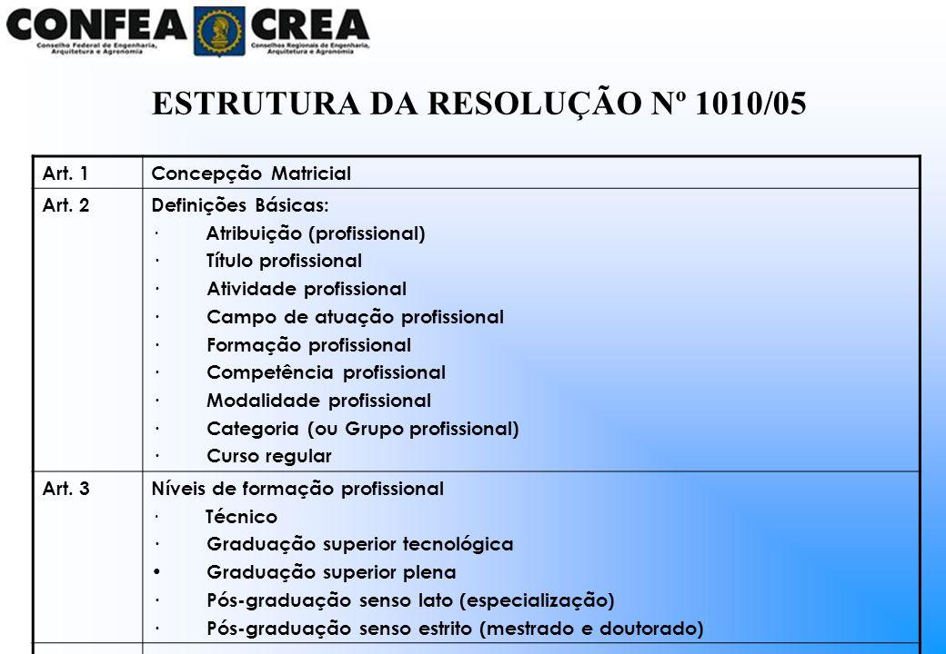 Art. 1Concepção Matricial Art. 2Definições Básicas: · Atribuição (profissional) · Título profissional · Atividade profissional · Campo de atuação prof