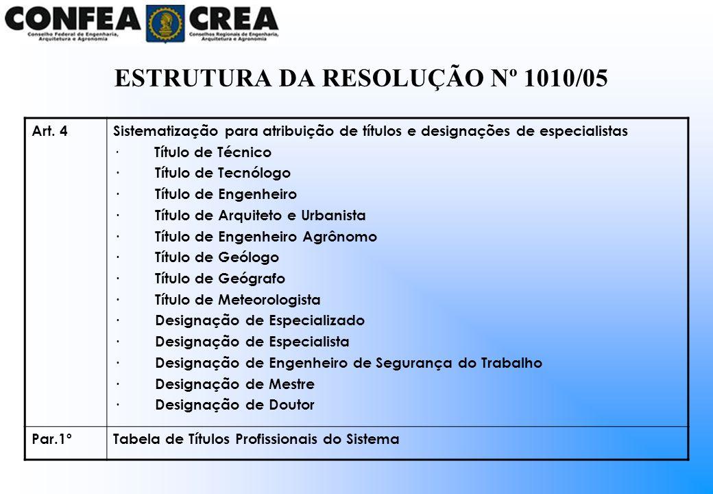 Art. 4Sistematização para atribuição de títulos e designações de especialistas · Título de Técnico · Título de Tecnólogo · Título de Engenheiro · Títu