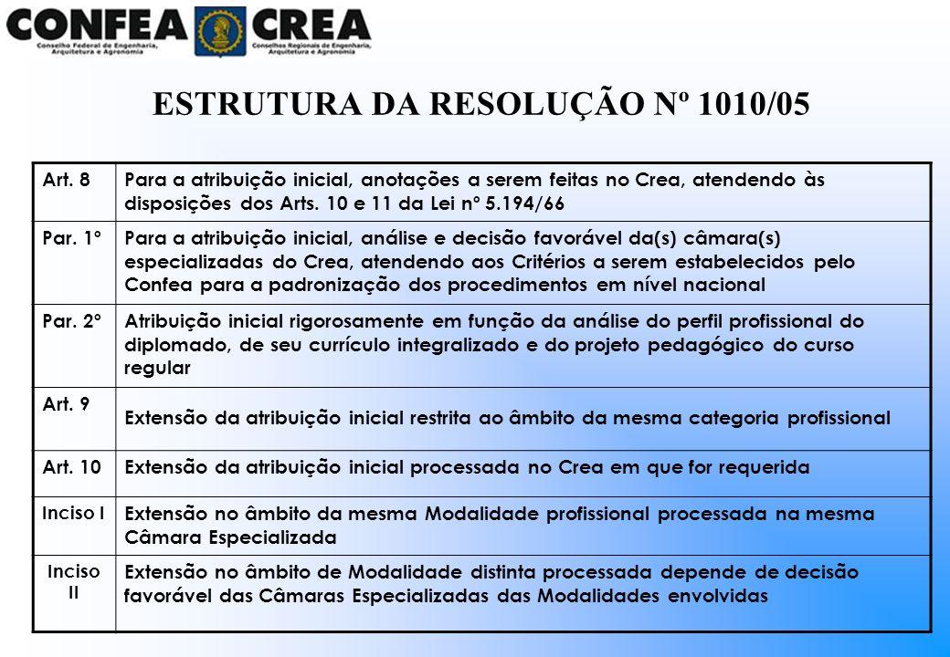 Art. 8Para a atribuição inicial, anotações a serem feitas no Crea, atendendo às disposições dos Arts. 10 e 11 da Lei nº 5.194/66 Par. 1ºPara a atribui
