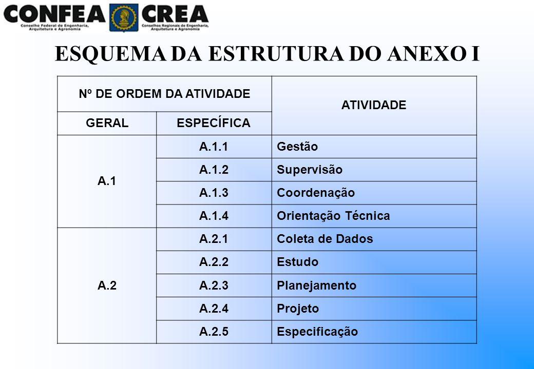 Nº DE ORDEM DA ATIVIDADE ATIVIDADE GERALESPECÍFICA A.1 A.1.1Gestão A.1.2Supervisão A.1.3Coordenação A.1.4Orientação Técnica A.2 A.2.1Coleta de Dados A