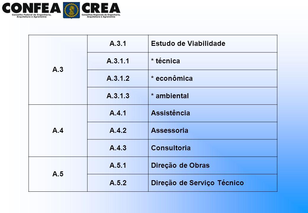 A.3 A.3.1Estudo de Viabilidade A.3.1.1* técnica A.3.1.2* econômica A.3.1.3* ambiental A.4 A.4.1Assistência A.4.2Assessoria A.4.3Consultoria A.5 A.5.1D
