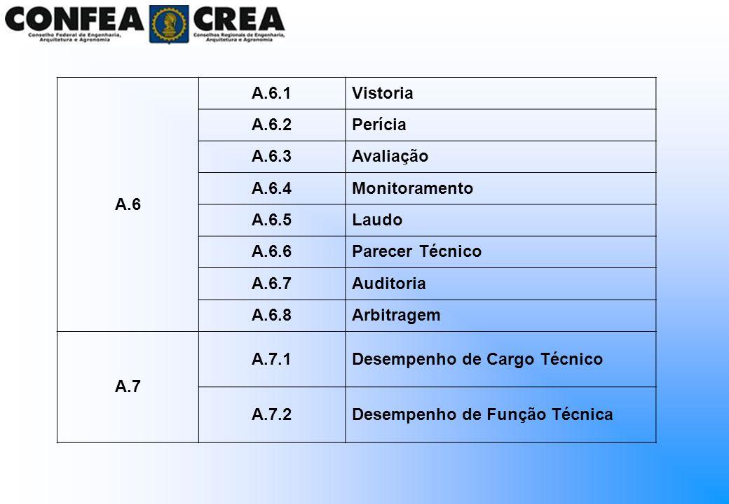 A.6 A.6.1Vistoria A.6.2Perícia A.6.3Avaliação A.6.4Monitoramento A.6.5Laudo A.6.6Parecer Técnico A.6.7Auditoria A.6.8Arbitragem A.7 A.7.1Desempenho de