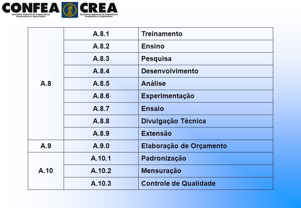 A.8 A.8.1Treinamento A.8.2Ensino A.8.3Pesquisa A.8.4Desenvolvimento A.8.5Análise A.8.6Experimentação A.8.7Ensaio A.8.8Divulgação Técnica A.8.9Extensão