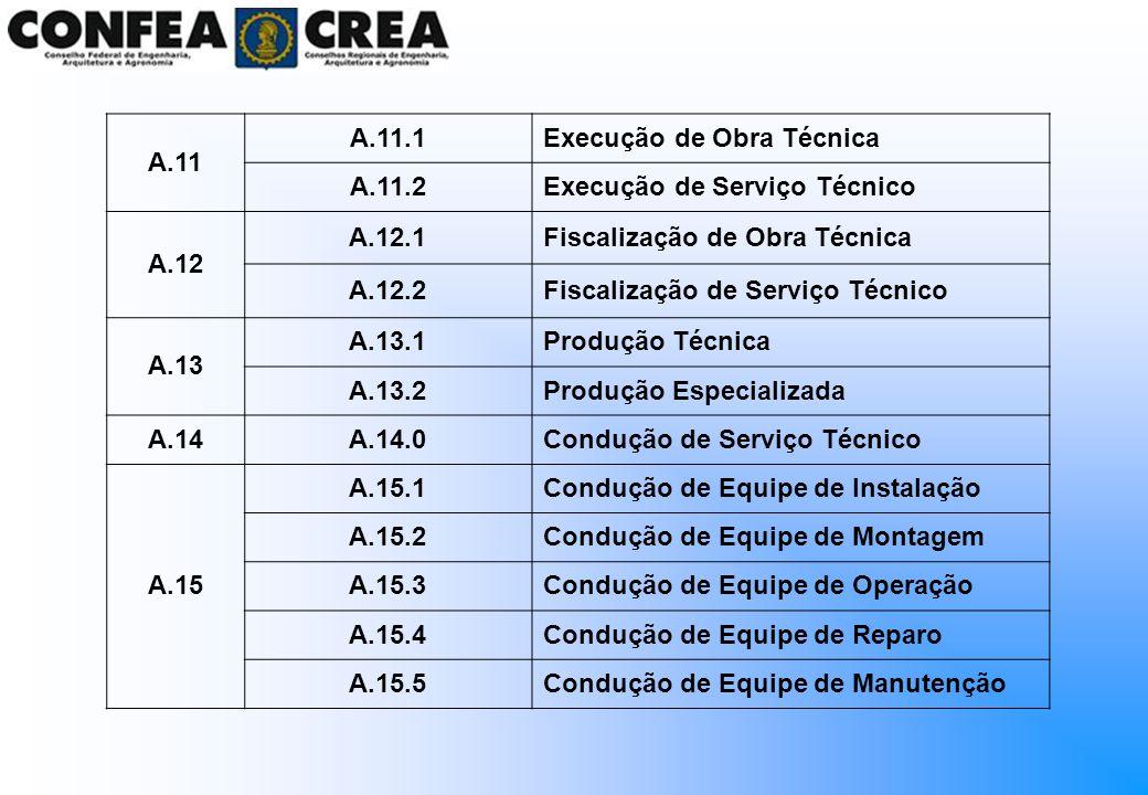 A.11 A.11.1Execução de Obra Técnica A.11.2Execução de Serviço Técnico A.12 A.12.1Fiscalização de Obra Técnica A.12.2Fiscalização de Serviço Técnico A.