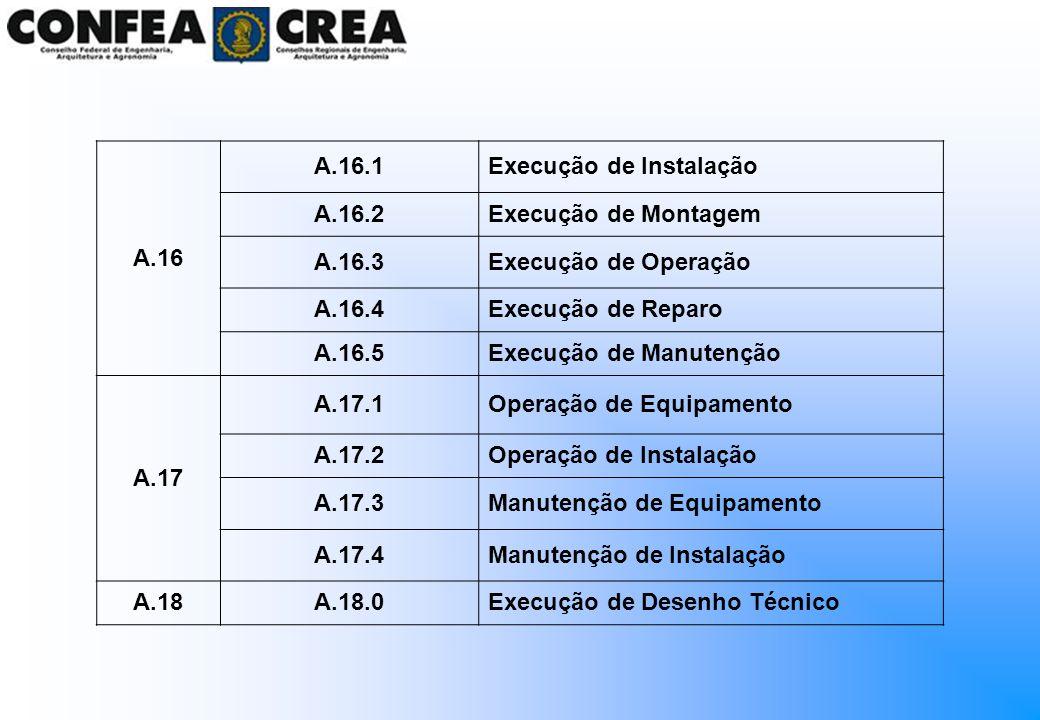 A.16 A.16.1Execução de Instalação A.16.2Execução de Montagem A.16.3Execução de Operação A.16.4Execução de Reparo A.16.5Execução de Manutenção A.17 A.1