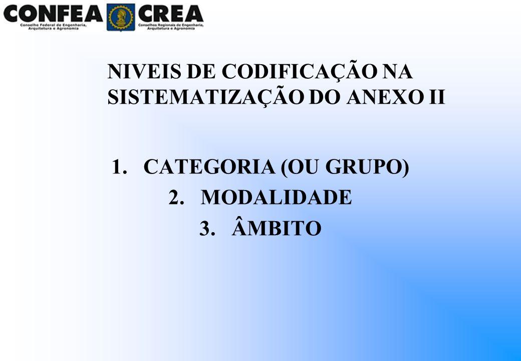 NIVEIS DE CODIFICAÇÃO NA SISTEMATIZAÇÃO DO ANEXO II 1.CATEGORIA (OU GRUPO) 2.MODALIDADE 3.ÂMBITO