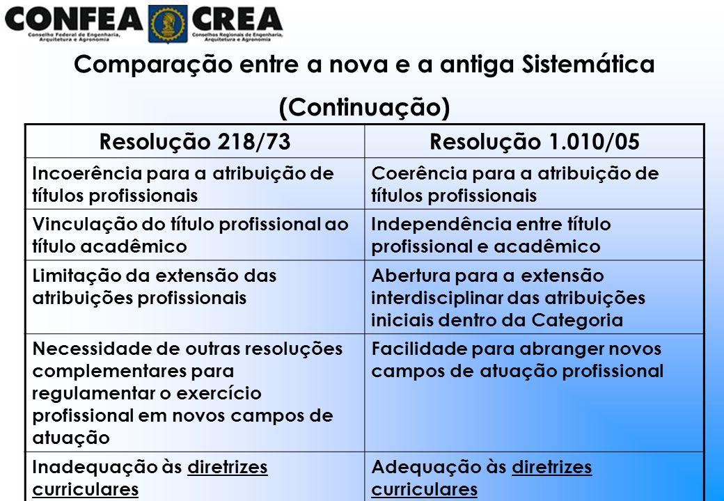 Resolução 218/73Resolução 1.010/05 Incoerência para a atribuição de títulos profissionais Coerência para a atribuição de títulos profissionais Vincula