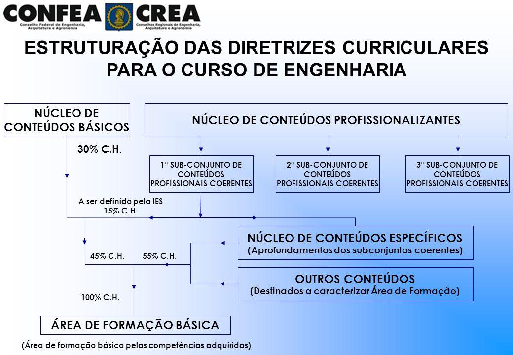 ESTRUTURAÇÃO DAS DIRETRIZES CURRICULARES PARA O CURSO DE ENGENHARIA NÚCLEO DE CONTEÚDOS BÁSICOS NÚCLEO DE CONTEÚDOS PROFISSIONALIZANTES 1° SUB-CONJUNT