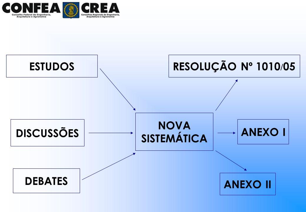 ESTRUTURA DO ANEXO II Tópicos do Preâmbulo Revisão periódica (Art.