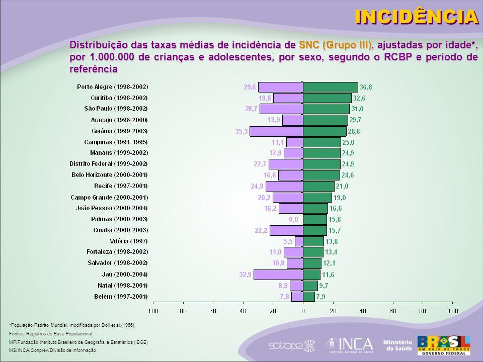 INCIDÊNCIA Distribuição das taxas médias de incidência de SNC (Grupo III), ajustadas por idade*, por 1.000.000 de crianças e adolescentes, por sexo, segundo o RCBP e período de referência *População Padrão Mundial, modificada por Doll et al.(1966) Fontes: Registros de Base Populacional MP/Fundação Instituto Brasileiro de Geografia e Estatística (IBGE) MS/INCA/Conprev/Divisão de Informação