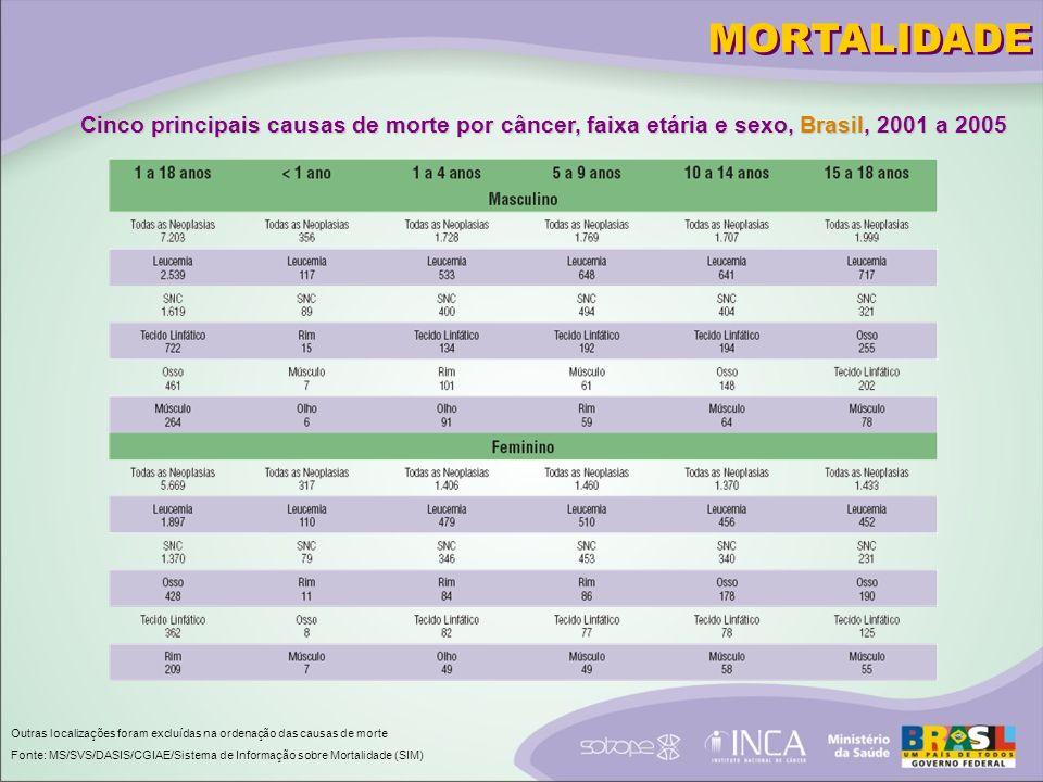 Cinco principais causas de morte por câncer, faixa etária e sexo, Brasil, 2001 a 2005 Outras localizações foram excluídas na ordenação das causas de morte Fonte: MS/SVS/DASIS/CGIAE/Sistema de Informação sobre Mortalidade (SIM) MORTALIDADE