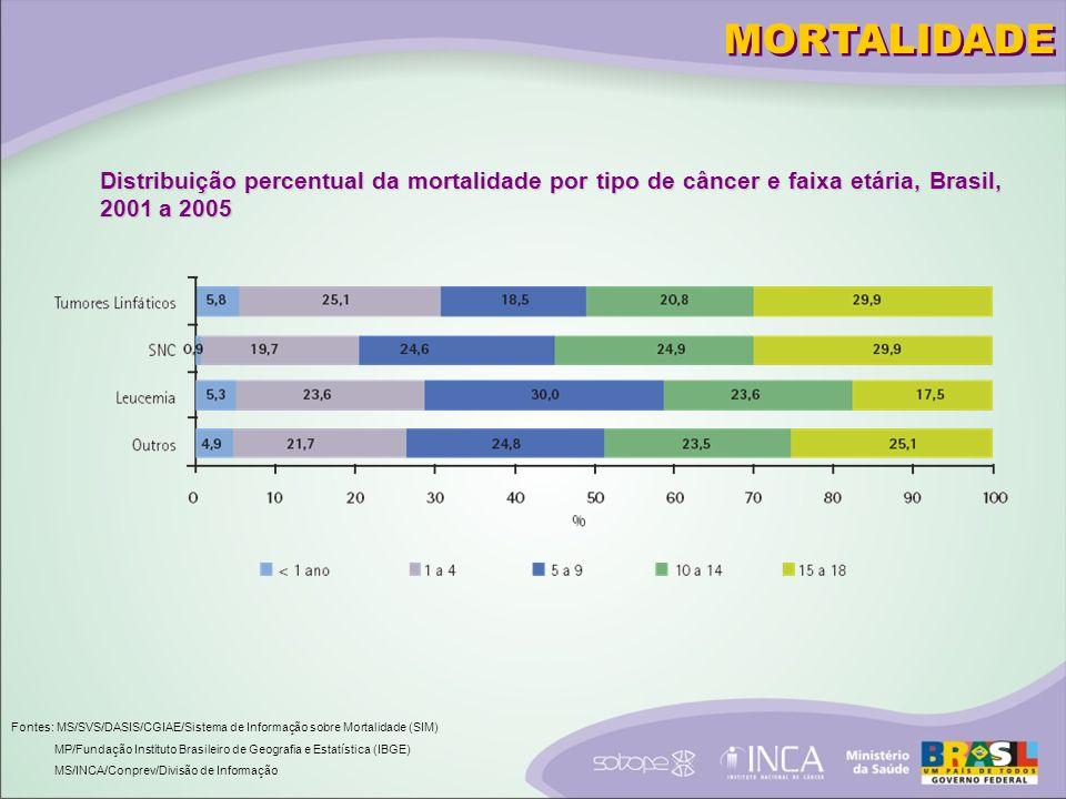 Distribuição percentual da mortalidade por tipo de câncer e faixa etária, Brasil, 2001 a 2005 Fontes: MS/SVS/DASIS/CGIAE/Sistema de Informação sobre Mortalidade (SIM) MP/Fundação Instituto Brasileiro de Geografia e Estatística (IBGE) MS/INCA/Conprev/Divisão de Informação MORTALIDADE
