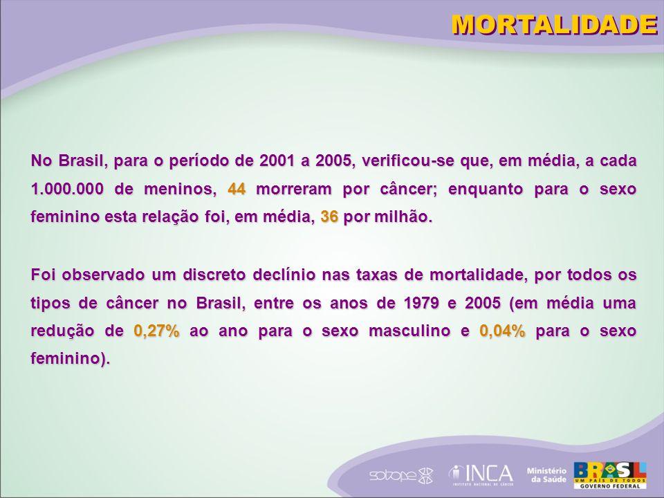 Foi observado um discreto declínio nas taxas de mortalidade, por todos os tipos de câncer no Brasil, entre os anos de 1979 e 2005 (em média uma redução de 0,27% ao ano para o sexo masculino e 0,04% para o sexo feminino).