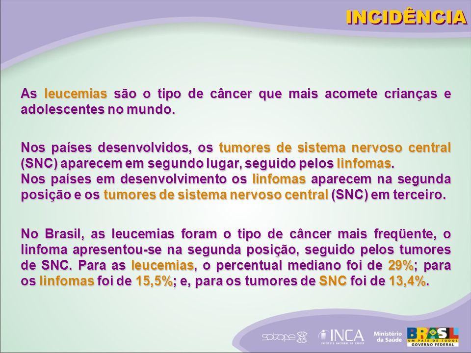 As leucemias são o tipo de câncer que mais acomete crianças e adolescentes no mundo.