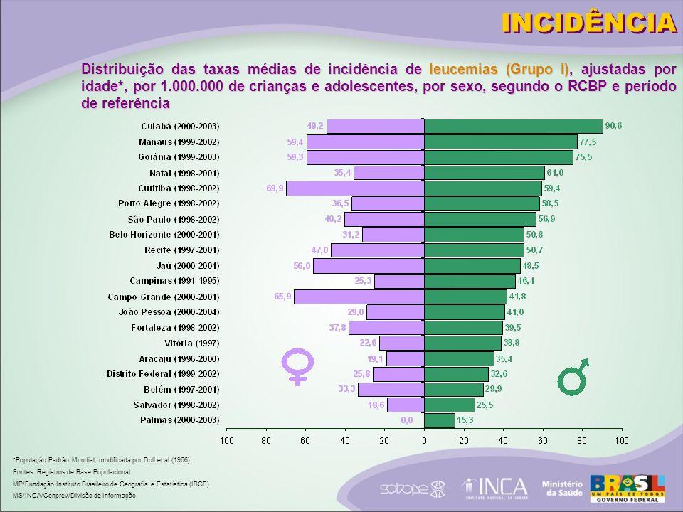 MORTALIDADE Percentual dos óbitos por causas mal definidas, Brasil e regiões, 1979 a 2005 Fontes: MS/SVS/DASIS/CGIAE/Sistema de Informação sobre Mortalidade (SIM) MS/INCA/Conprev/Divisão de Informação Brasil Centro-Oeste Sudeste Norte Nordeste Sul